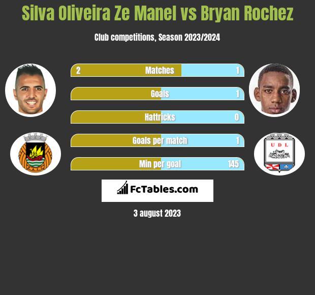 Silva Oliveira Ze Manel vs Bryan Rochez h2h player stats