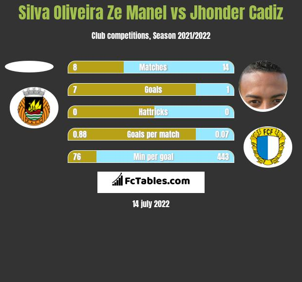 Silva Oliveira Ze Manel vs Jhonder Cadiz h2h player stats