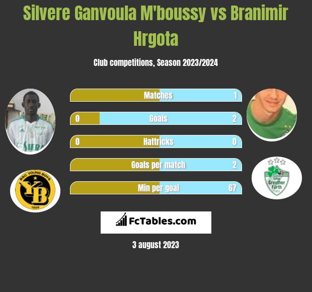 Silvere Ganvoula M'boussy vs Branimir Hrgota h2h player stats
