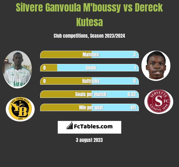 Silvere Ganvoula M'boussy vs Dereck Kutesa h2h player stats