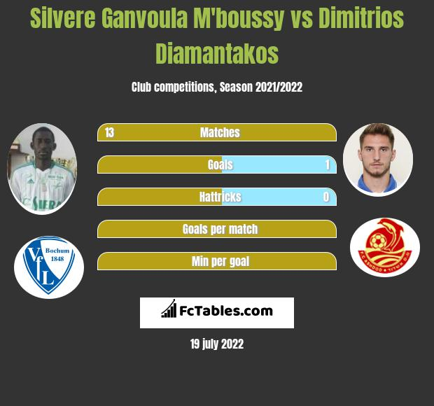 Silvere Ganvoula M'boussy vs Dimitrios Diamantakos h2h player stats