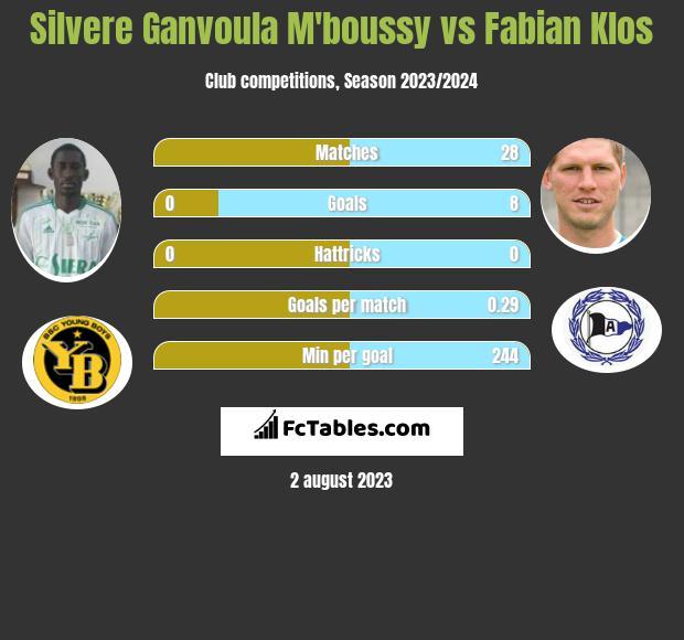 Silvere Ganvoula M'boussy vs Fabian Klos h2h player stats