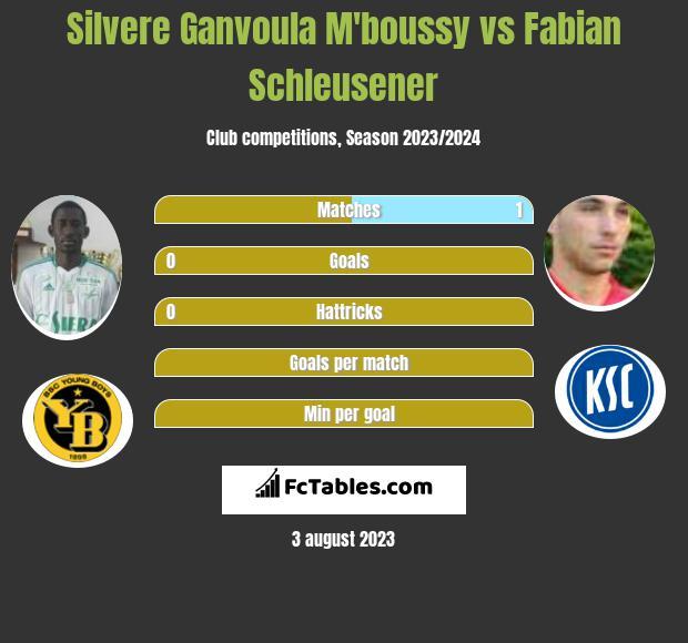 Silvere Ganvoula M'boussy vs Fabian Schleusener infographic