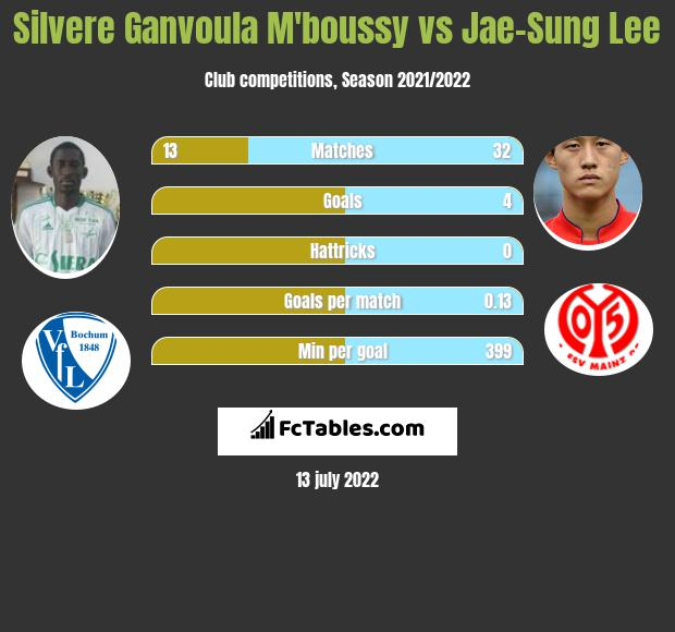 Silvere Ganvoula M'boussy vs Jae-Sung Lee infographic