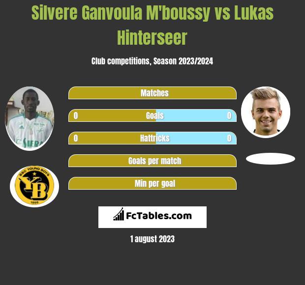 Silvere Ganvoula M'boussy vs Lukas Hinterseer infographic