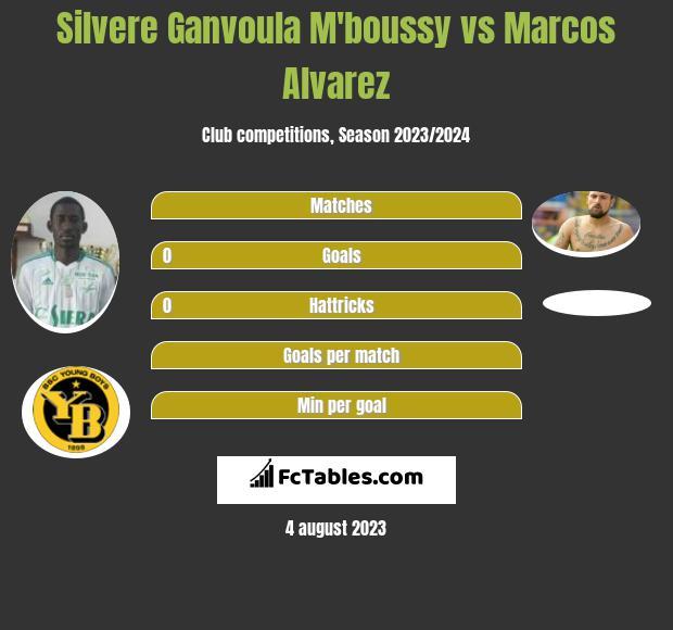 Silvere Ganvoula M'boussy vs Marcos Alvarez h2h player stats