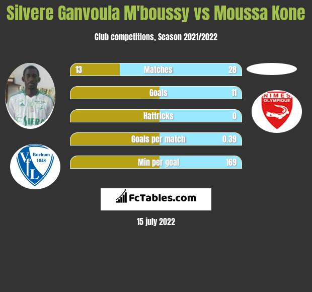 Silvere Ganvoula M'boussy vs Moussa Kone h2h player stats