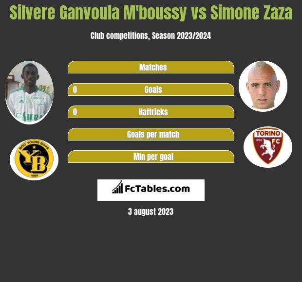 Silvere Ganvoula M'boussy vs Simone Zaza h2h player stats