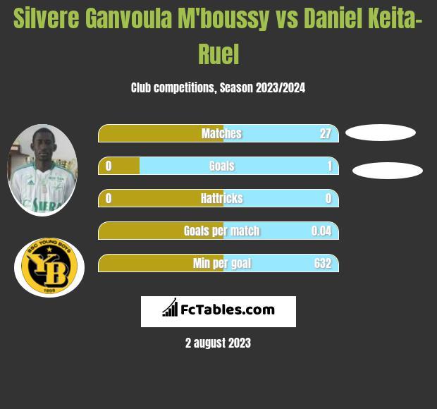 Silvere Ganvoula M'boussy vs Daniel Keita-Ruel h2h player stats
