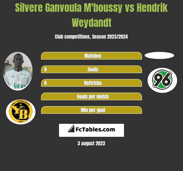 Silvere Ganvoula M'boussy vs Hendrik Weydandt h2h player stats
