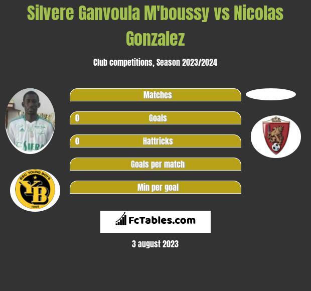 Silvere Ganvoula M'boussy vs Nicolas Gonzalez infographic