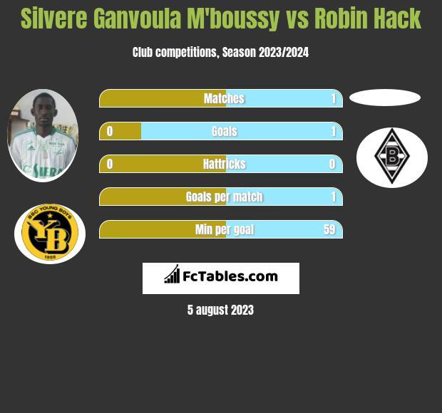 Silvere Ganvoula M'boussy vs Robin Hack h2h player stats