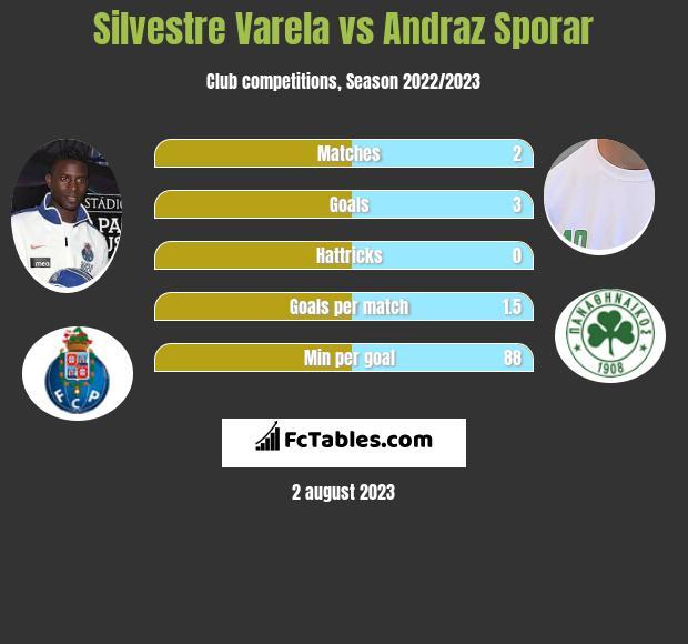 Silvestre Varela vs Andraz Sporar infographic