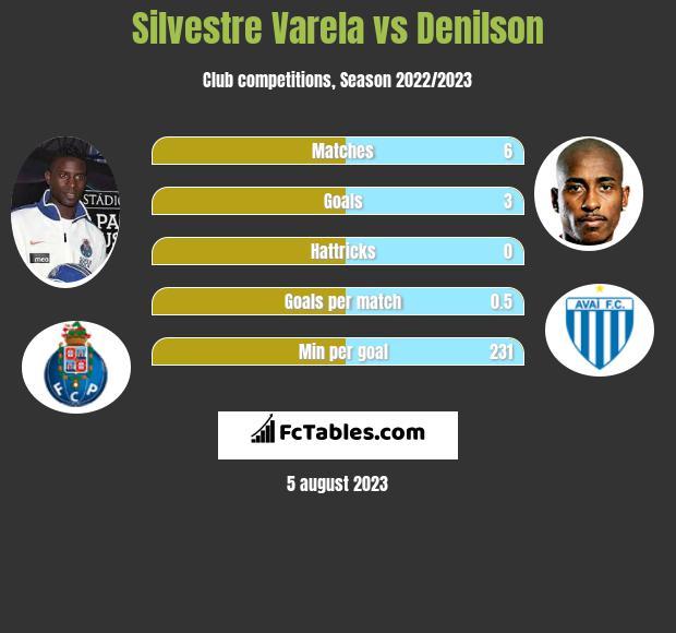 Silvestre Varela vs Denilson infographic