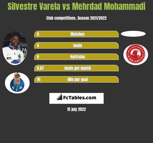 Silvestre Varela vs Mehrdad Mohammadi infographic
