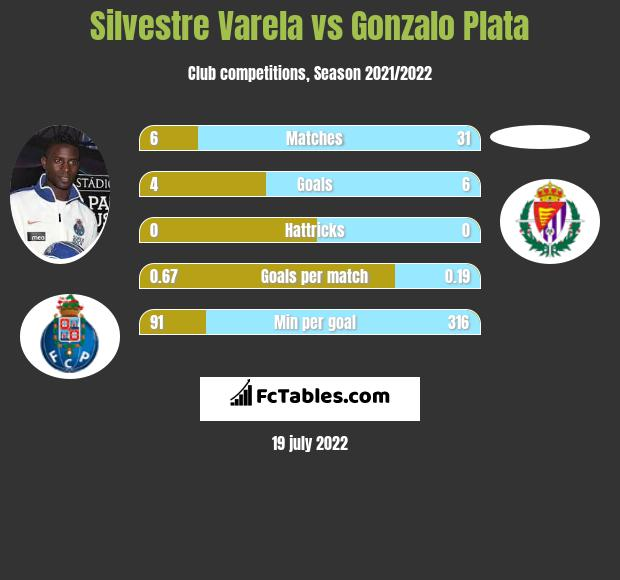 Silvestre Varela vs Gonzalo Plata infographic
