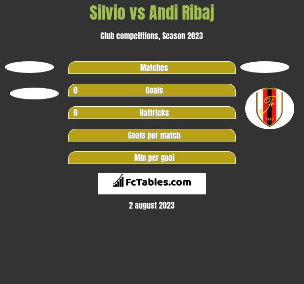 Silvio vs Andi Ribaj h2h player stats