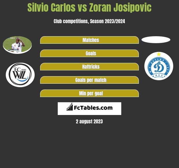 Silvio Carlos vs Zoran Josipovic h2h player stats