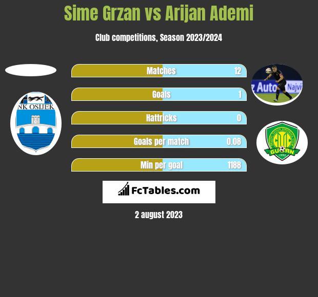 Sime Grzan vs Arijan Ademi h2h player stats