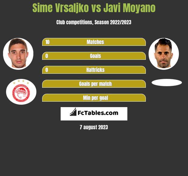 Sime Vrsaljko vs Javi Moyano infographic