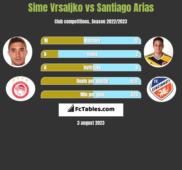 Sime Vrsaljko vs Santiago Arias infographic