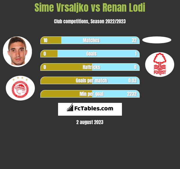Sime Vrsaljko vs Renan Lodi infographic