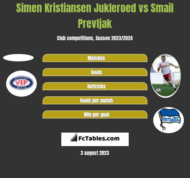 Simen Kristiansen Jukleroed vs Smail Prevljak h2h player stats