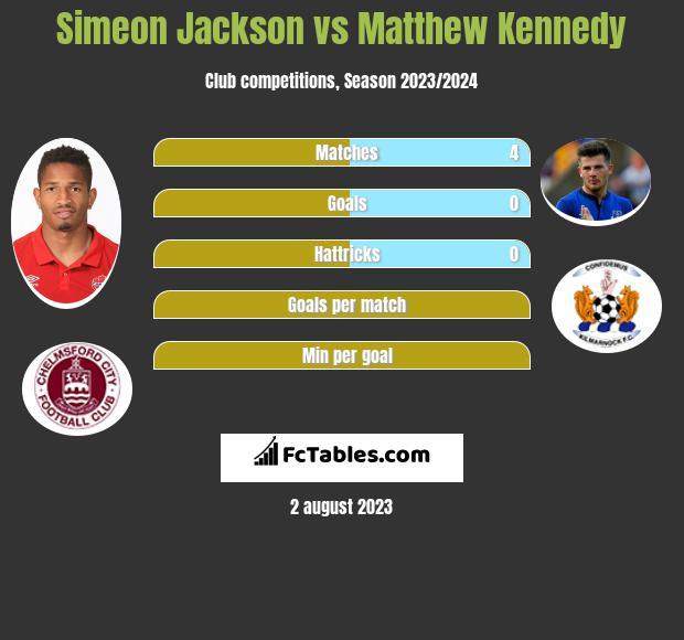 Simeon Jackson vs Matthew Kennedy infographic