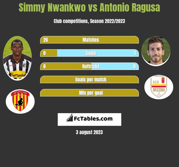 Simmy Nwankwo vs Antonio Ragusa h2h player stats