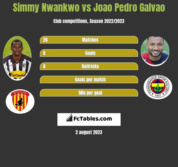 Simmy Nwankwo vs Joao Pedro Galvao h2h player stats