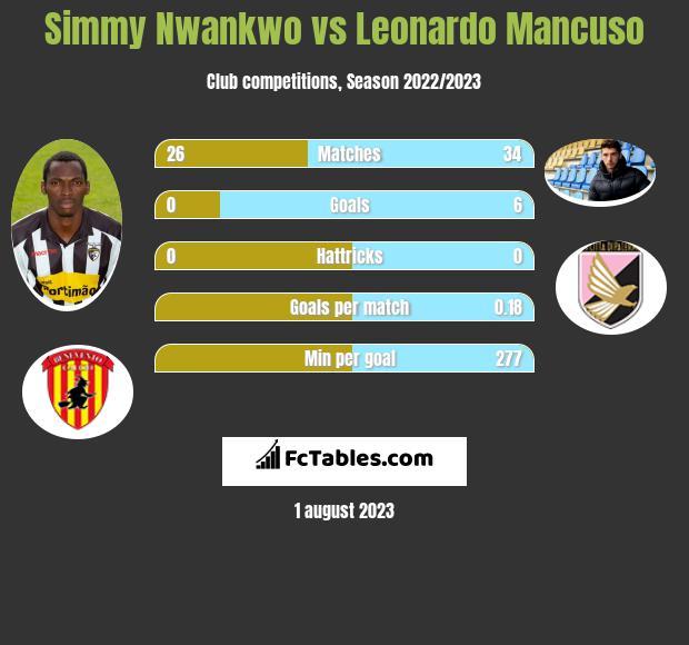 Simmy Nwankwo vs Leonardo Mancuso infographic