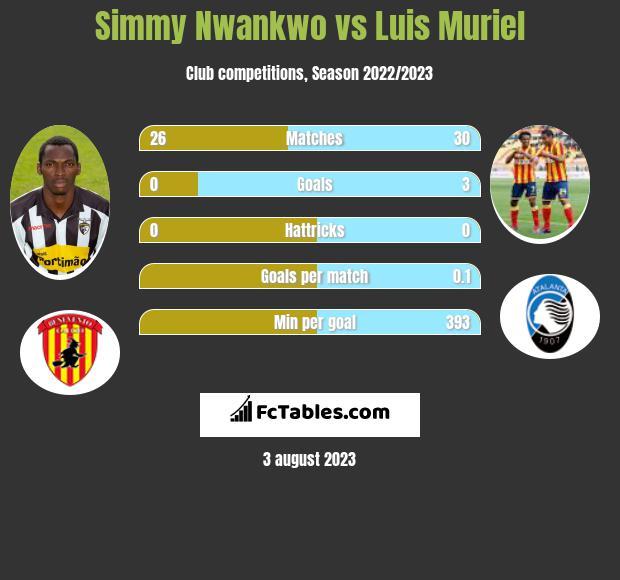 Simmy Nwankwo vs Luis Muriel h2h player stats