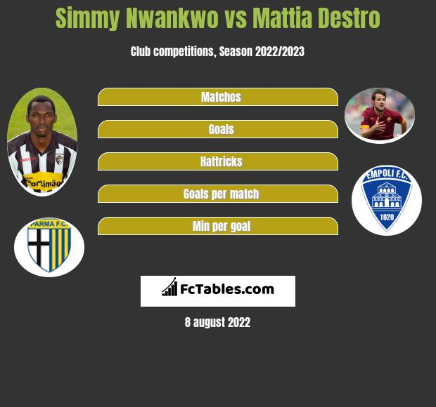 Simmy Nwankwo vs Mattia Destro h2h player stats