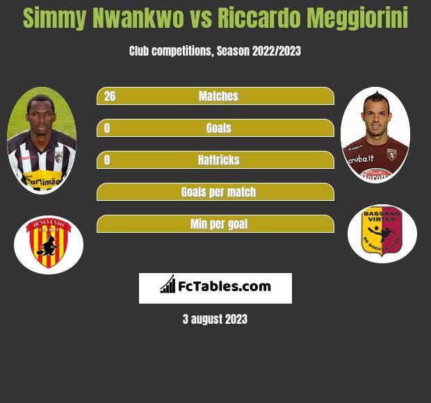 Simmy Nwankwo vs Riccardo Meggiorini h2h player stats