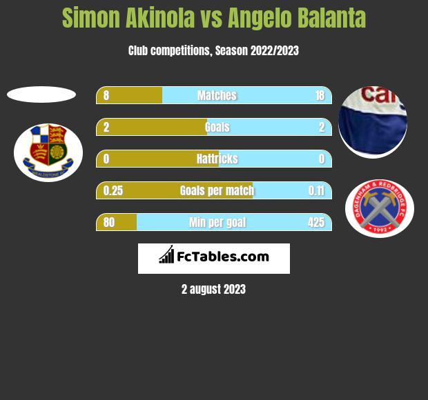 Simon Akinola vs Angelo Balanta h2h player stats