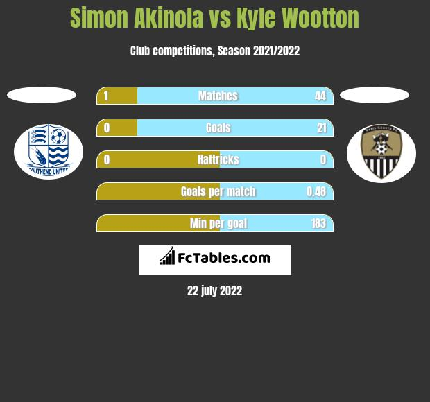 Simon Akinola vs Kyle Wootton h2h player stats