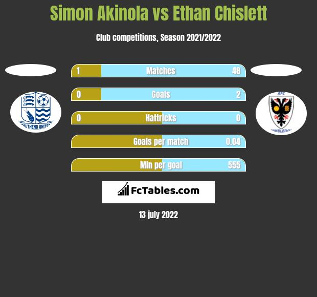Simon Akinola vs Ethan Chislett h2h player stats
