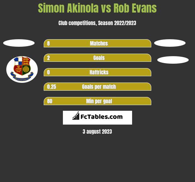 Simon Akinola vs Rob Evans h2h player stats