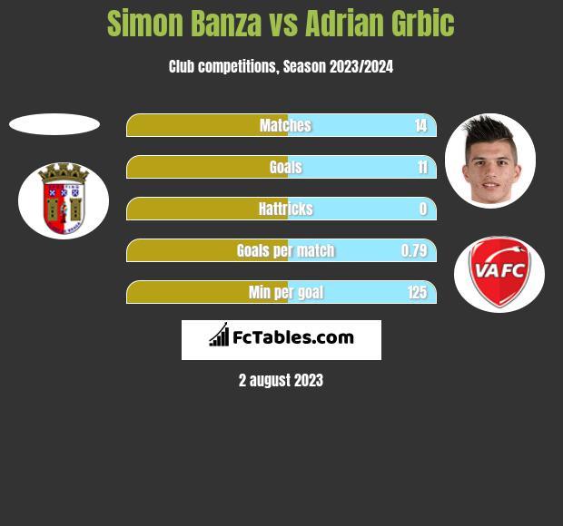 Simon Banza vs Adrian Grbic h2h player stats