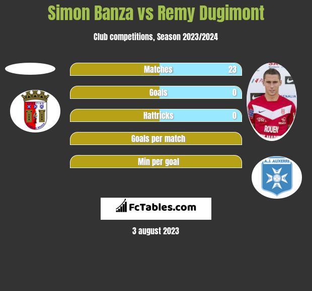 Simon Banza vs Remy Dugimont h2h player stats