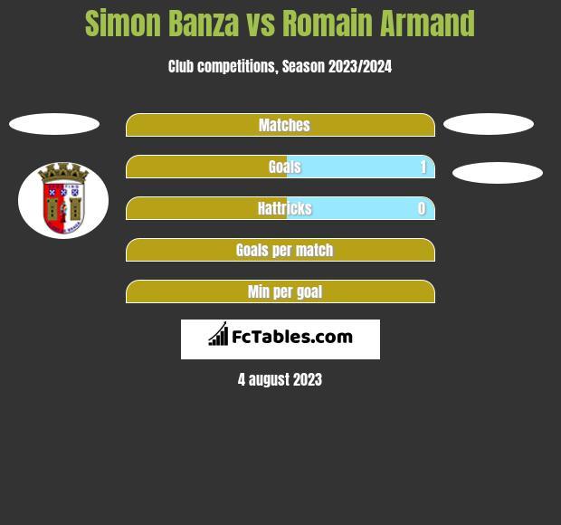 Simon Banza vs Romain Armand h2h player stats