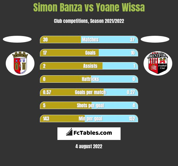 Simon Banza vs Yoane Wissa h2h player stats