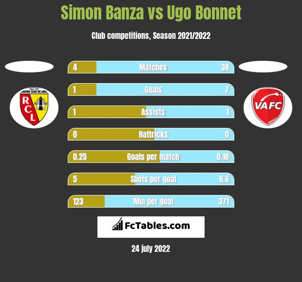 Simon Banza vs Ugo Bonnet h2h player stats