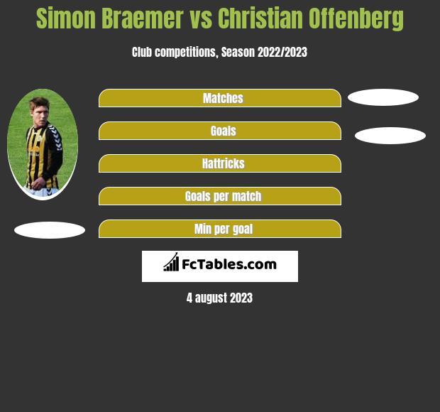 Simon Braemer vs Christian Offenberg h2h player stats