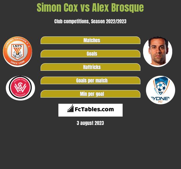 Simon Cox vs Alex Brosque infographic