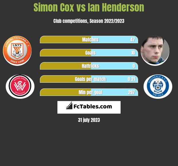 Simon Cox vs Ian Henderson h2h player stats