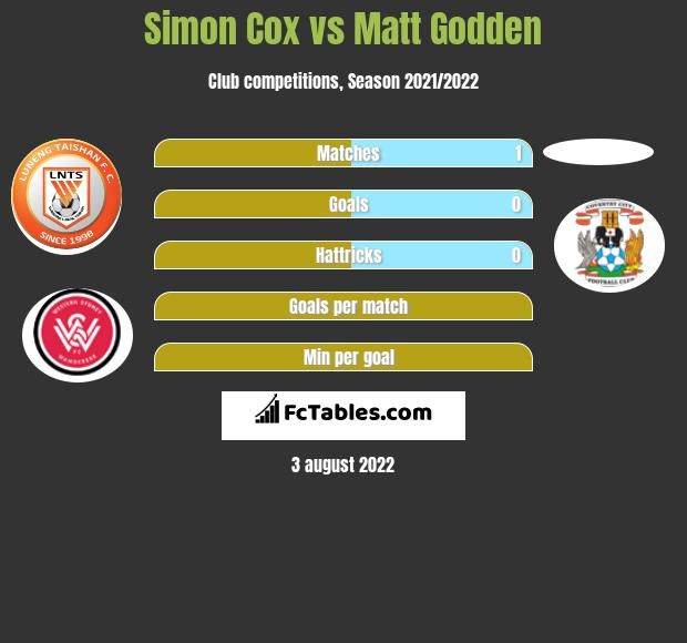 Simon Cox vs Matt Godden h2h player stats