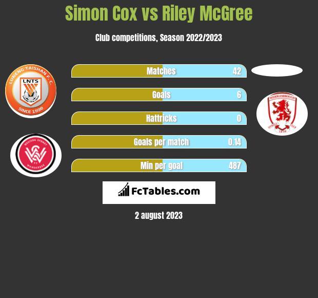 Simon Cox vs Riley McGree infographic