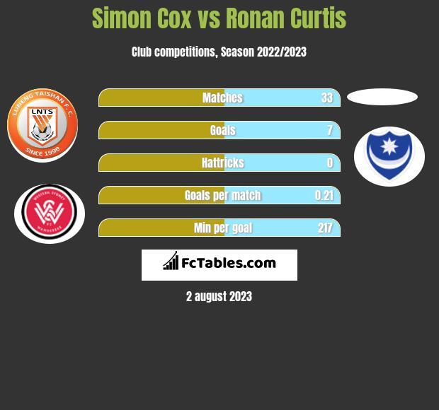 Simon Cox vs Ronan Curtis h2h player stats