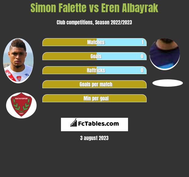 Simon Falette vs Eren Albayrak infographic